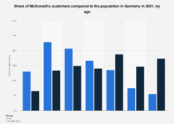 Customers of McDonald's in Germany 2018, by age