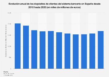 Depósitos de clientes del sistema bancario español 2010-2015