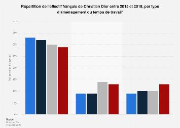 Distribution de l'effectif français de Dior par temps de travail 2015-2018