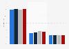Distribution de l'effectif mondial de Dior par temps de travail 2015-2018