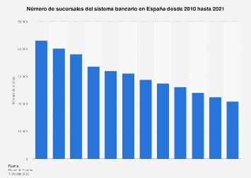Número de oficinas del sector bancario español 2010-2017