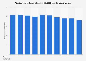 Abortion rate in Sweden 2007-2017