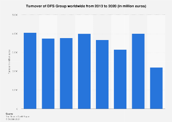 Turnover of DFS worldwide 2013-2016