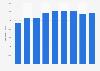 Nombre de salariés dans le secteur de l'hydroélectricité en France 2009-2017