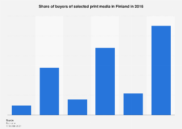 Share of selected print media buyers in Finland 2016