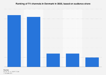 Ranking of TV channels in Denmark 2016, by audience share