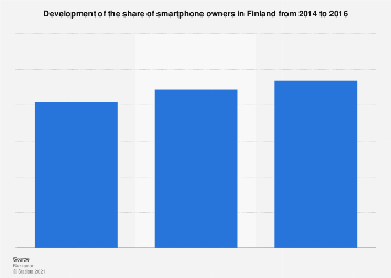 Development of the share of smartphone owners in Finland 2014-2016