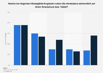 Umfrage zur Bewegtbildnutzung auf dem Smartphone und Tablet in Deutschland 2016