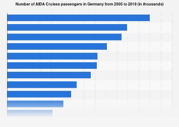 AIDA Cruises passengers in Germany 2005 to 2016