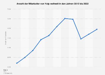 Anzahl der Mitarbeiter von Yelp bis zum 3. Quartal 2019