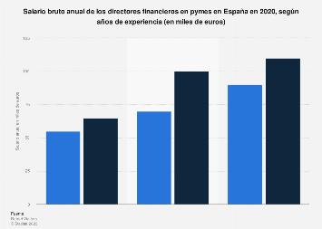 Sueldo anual de un director financiero en pymes de España 2018, por experiencia