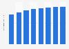 Forecast of smartphone user numbers in Croatia 2015-2022