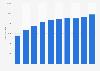 Número de trabajadores del sector de la bicicleta España 2010-2018