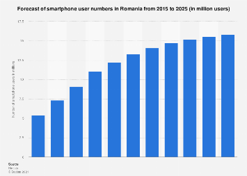 Forecast of smartphone user numbers in Romania 2015-2022