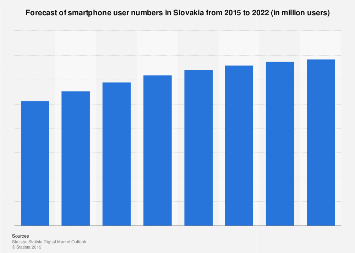 Forecast of smartphone user numbers in Slovakia 2014-2021