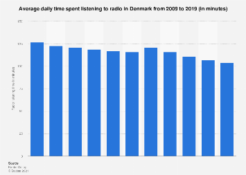 Average daily time spent listening to radio in Denmark from 2008-2016