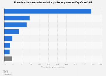 Tipos de software más comunes entre las empresas en España 2018