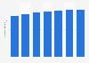 Forecast of tablet user numbers in Belgium 2014-2021