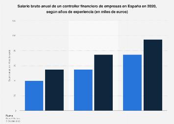 Sueldo de controller financiero en empresas España 2018, por experiencia