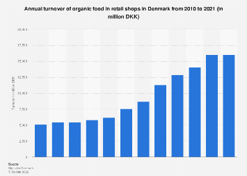 Annual turnover of organic food in retail shops in Denmark 2010-2017