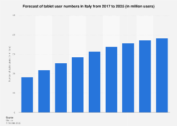 Forecast of tablet user numbers in Italy 2014-2021