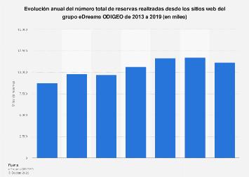 Reservas realizadas desde los sitios web del grupo eDreams ODIGEO 2013-2018