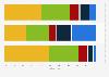Umfrage zu den hauptsächlichen Orten für das Lesen von Blogs in der Schweiz 2017