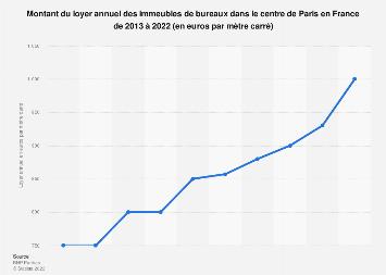 Valeur du loyer immobilier de bureaux dans le centre de Paris France T4 2013-T4 2018