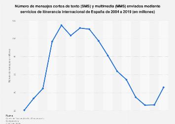 Mensajes de texto y multimedia enviados por servicios de roaming España 2004-2016