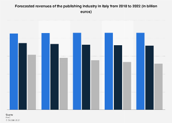 Italy: publishing industry revenue 2018-2022