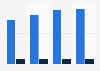 Reservas desde los sitios web del grupo eDreams ODIGEO según producto 2015-2018