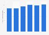 Valor de las exportaciones de Novartis España 2012-2017