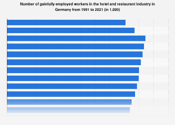 Gainfully employed in hotel and restaurant industry in Germany 1991-2016