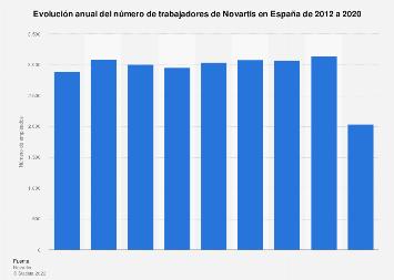 Número de empleados de Novartis España 2012-2016