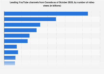 Most popular YouTube channels from Canada 2019, by video views
