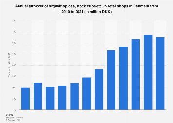 Annual turnover of organic spices and stock cube in retail shops in Denmark 2010-2016