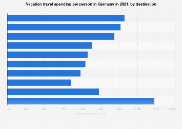 Vacation travel spending per person in Germany 2017-2018
