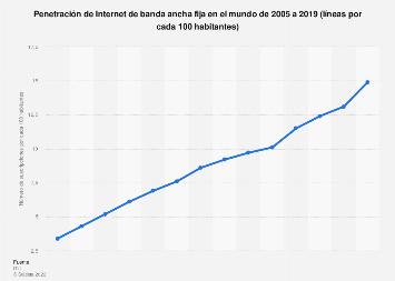 Número de líneas de banda ancha fija por cada 100 habitantes en el mundo 2009-2017