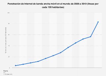 Número de líneas de banda ancha móvil por cada 100 habitantes en el mundo 2009-2017