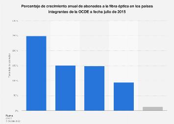 Crecimiento anual de abonados a fibra óptica en los países de la OCDE en 2015