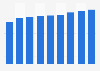 Cifra anual de cruceristas europeos 2010-2018