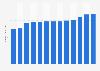 Anzahl der Käufer im Distanzhandel in Österreich bis 2016