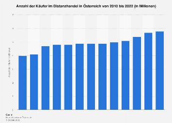 Anzahl der Käufer im Distanzhandel in Österreich bis 2017