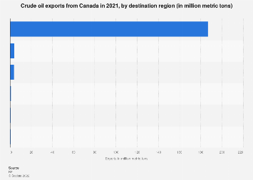 Crude oil exports from Canada by receiving region 2018