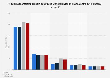 Dior : taux d'absentéisme par motif en France 2014-2018