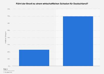Einschätzung zu einem möglichen Wirtschaftsschaden Deutschlands durch den Brexit 2018