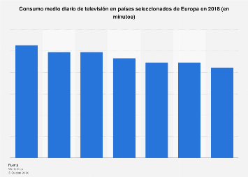 Consumo de televisión diario por país Europa 2017