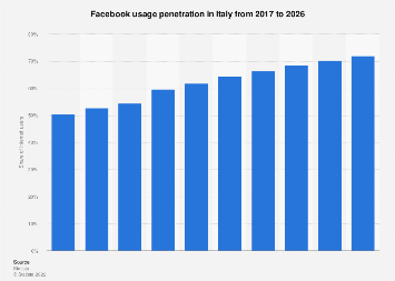 Forecast of the Facebook user penetration rate in Italy 2014-2021