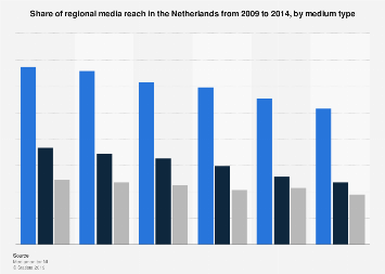 Regional media reach in the Netherlands 2009-2014, by medium type