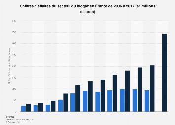 Valeur des ventes du secteur du biogaz en France 2006-2016